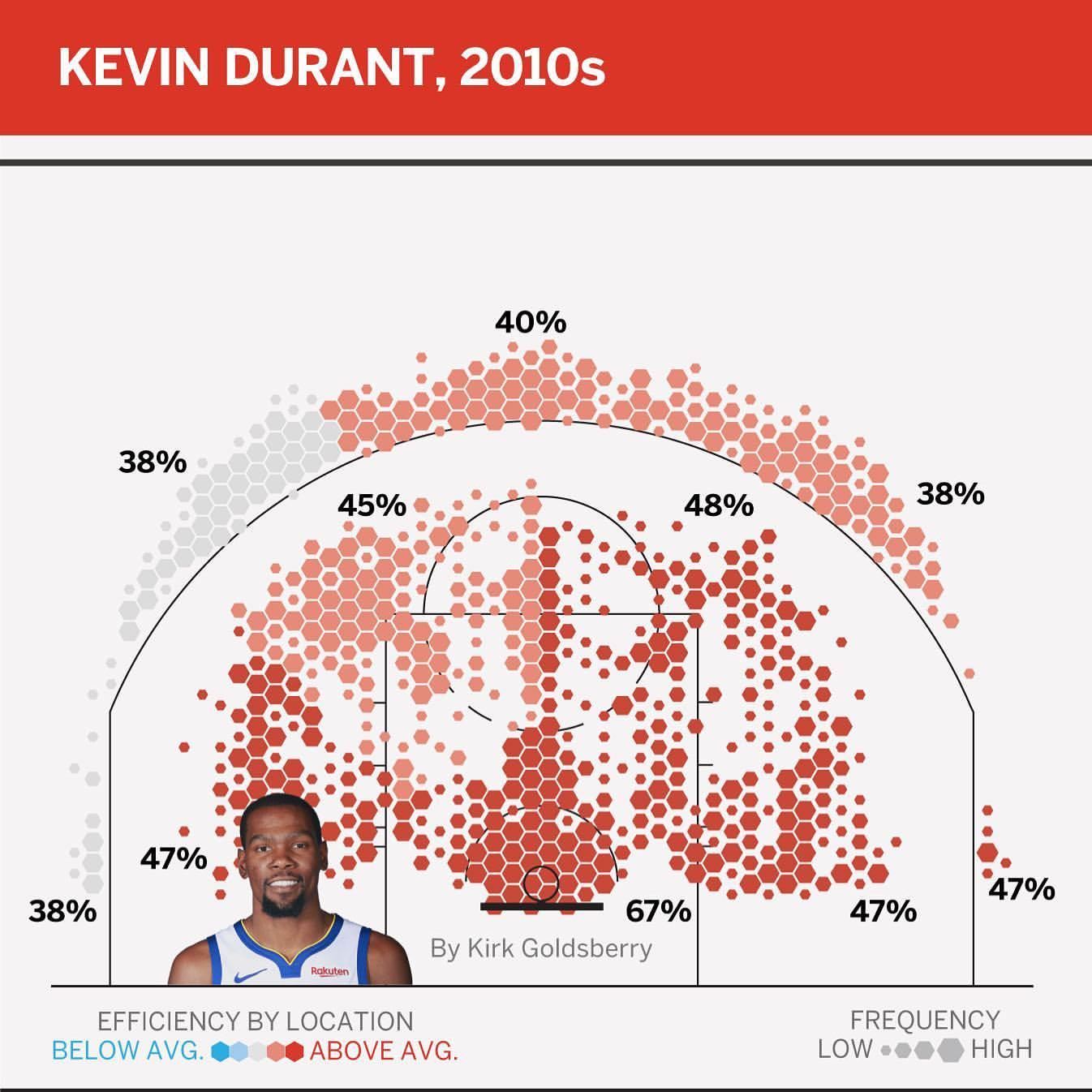 高效得分手!专家制作杜兰特最近十年投篮热点区亚博棋牌娱乐域图