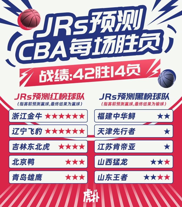 JRs预测胜负红黑榜:浙江、辽宁、吉林等5队登上红榜