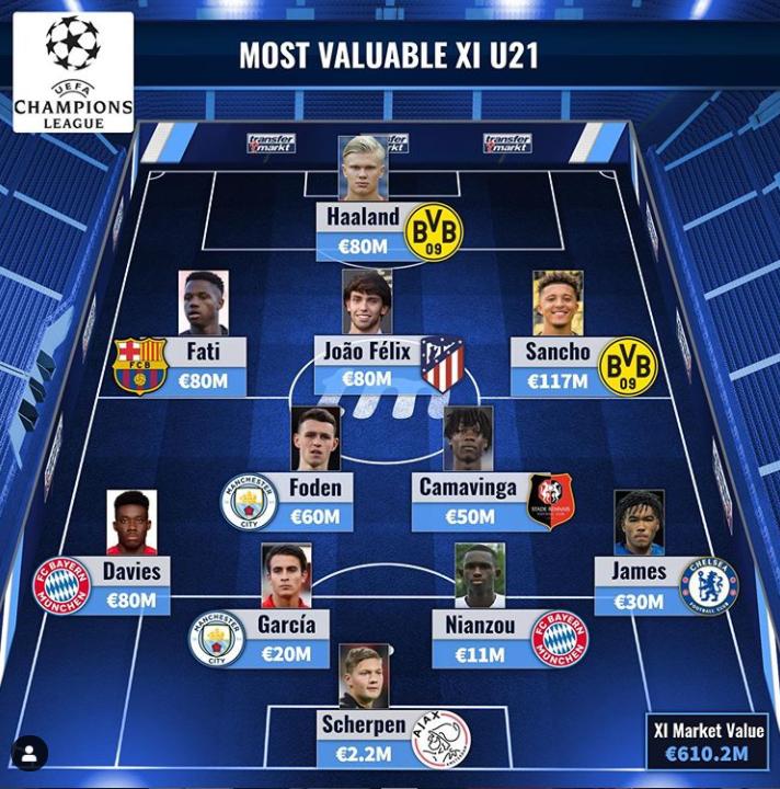 欧冠U21球员身价最贵阵:哈兰德桑乔法蒂菲利克斯领衔锋线